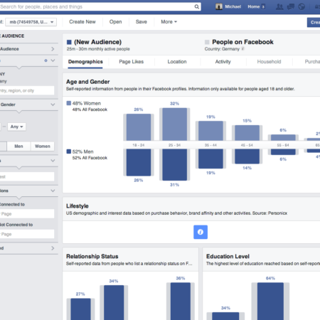 The new Facebook Audience Insights: Everything you need to know as a site operator!
